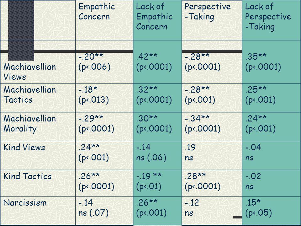 Empathic Concern Lack of Empathic Concern Perspective -Taking Lack of Perspective -Taking Machiavellian Views -.20** (p<.006).42** (p<.0001) -.28** (p<.0001).35** (p<.0001) Machiavellian Tactics -.18* (p<.013).32** (p<.0001) -.28** (p<.001).25** (p<.001) Machiavellian Morality -.29** (p<.0001).30** (p<.0001) -.34** (p<.0001).24** (p<.001) Kind Views.24** (p<.001) -.14 ns (.06).19 ns -.04 ns Kind Tactics.26** (p<.0001) -.19 ** (p<.01).28** (p<.0001) -.02 ns Narcissism-.14 ns (.07).26** (p<.001) -.12 ns.15* (p<.05)
