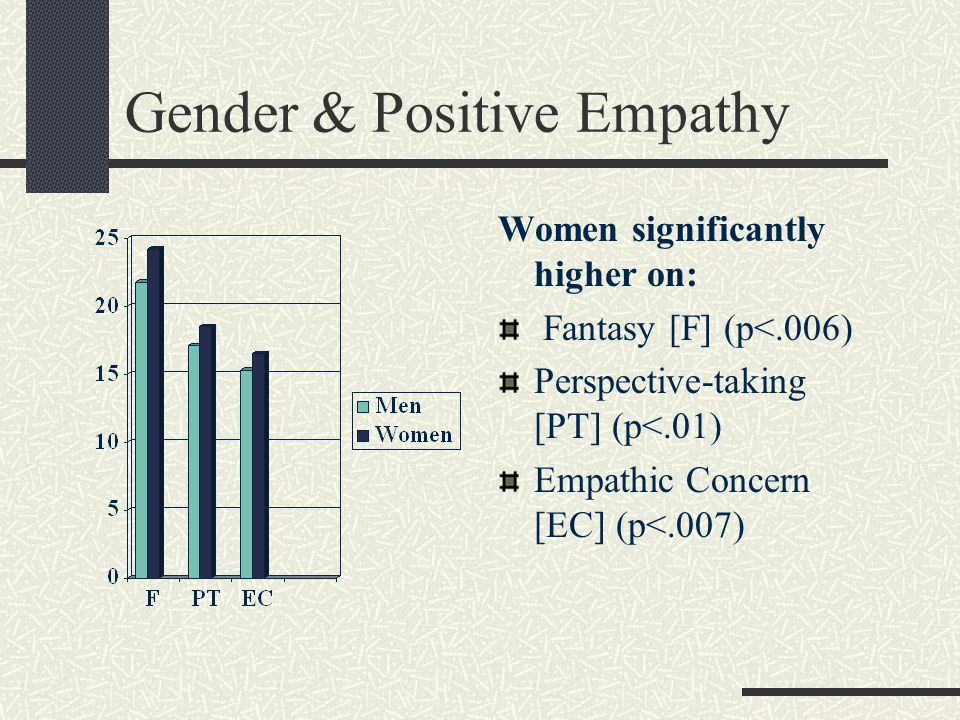 Gender & Positive Empathy Women significantly higher on: Fantasy [F] (p<.006) Perspective-taking [PT] (p<.01) Empathic Concern [EC] (p<.007)
