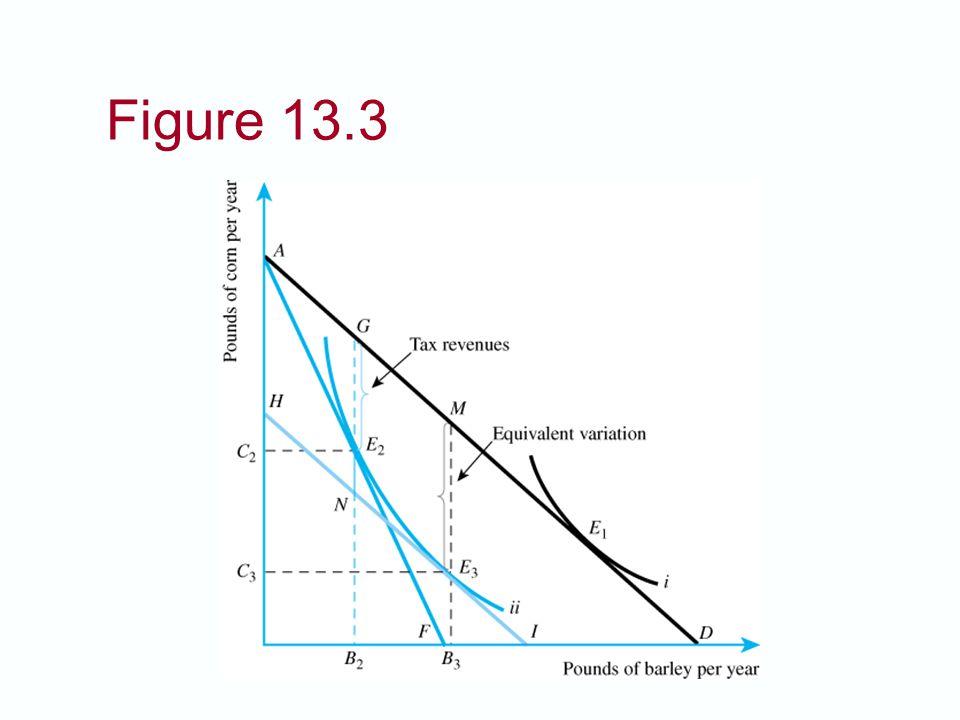 Figure 13.3