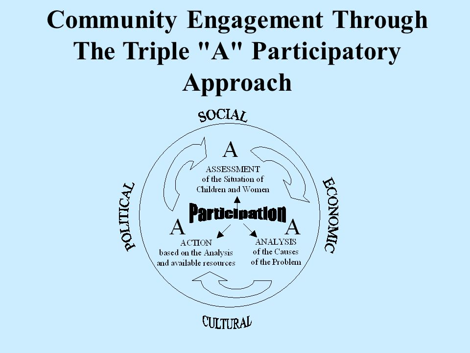 Community Engagement Through The Triple A Participatory Approach
