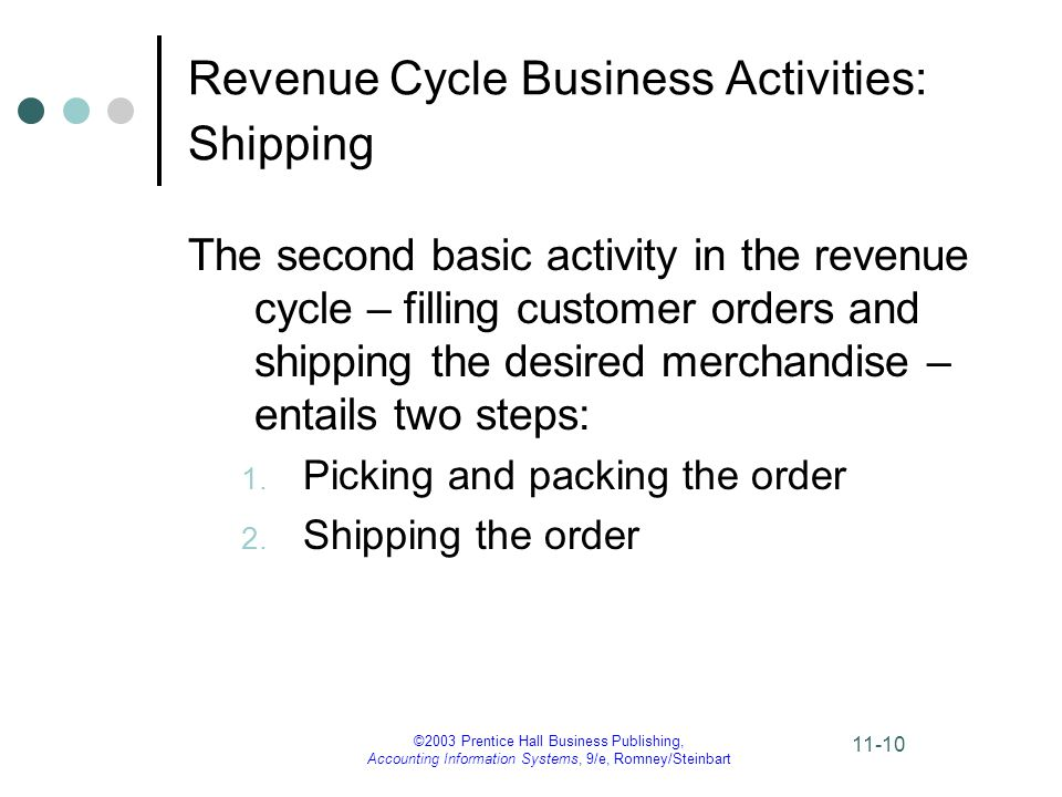 ©2003 Prentice Hall Business Publishing, Accounting Information Systems, 9/e, Romney/Steinbart 11-10 Revenue Cycle Business Activities: Shipping The second basic activity in the revenue cycle – filling customer orders and shipping the desired merchandise – entails two steps: 1.