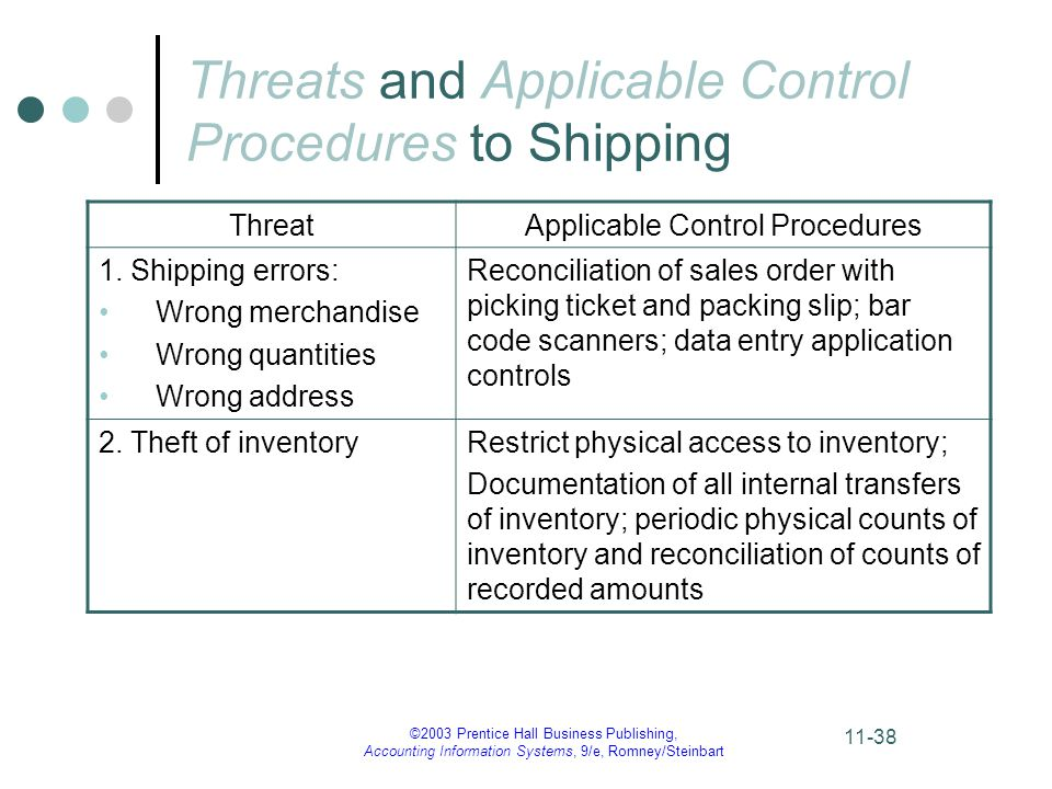 ©2003 Prentice Hall Business Publishing, Accounting Information Systems, 9/e, Romney/Steinbart 11-38 Threats and Applicable Control Procedures to Shipping ThreatApplicable Control Procedures 1.