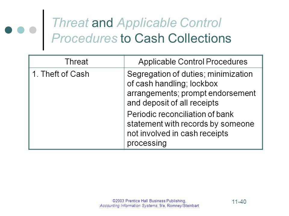 ©2003 Prentice Hall Business Publishing, Accounting Information Systems, 9/e, Romney/Steinbart 11-40 Threat and Applicable Control Procedures to Cash Collections ThreatApplicable Control Procedures 1.