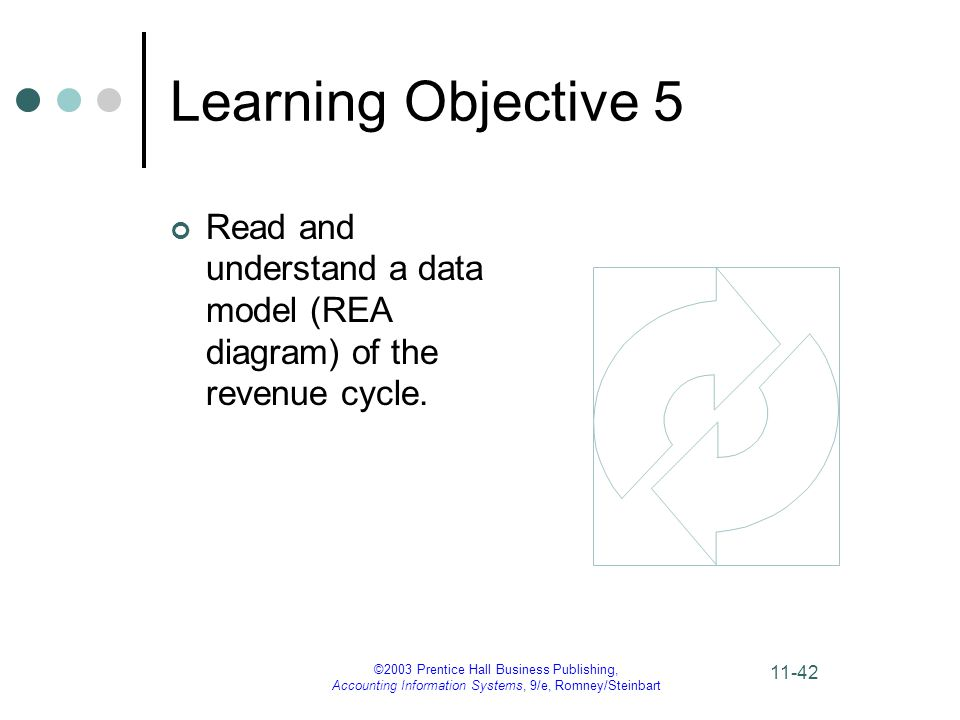 ©2003 Prentice Hall Business Publishing, Accounting Information Systems, 9/e, Romney/Steinbart 11-42 Learning Objective 5 Read and understand a data model (REA diagram) of the revenue cycle.