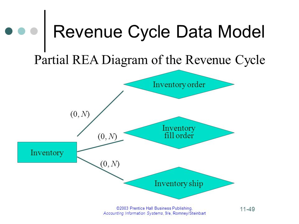 ©2003 Prentice Hall Business Publishing, Accounting Information Systems, 9/e, Romney/Steinbart 11-49 Revenue Cycle Data Model Inventory (0, N) Inventory order Inventory fill order Inventory ship (0, N) Partial REA Diagram of the Revenue Cycle