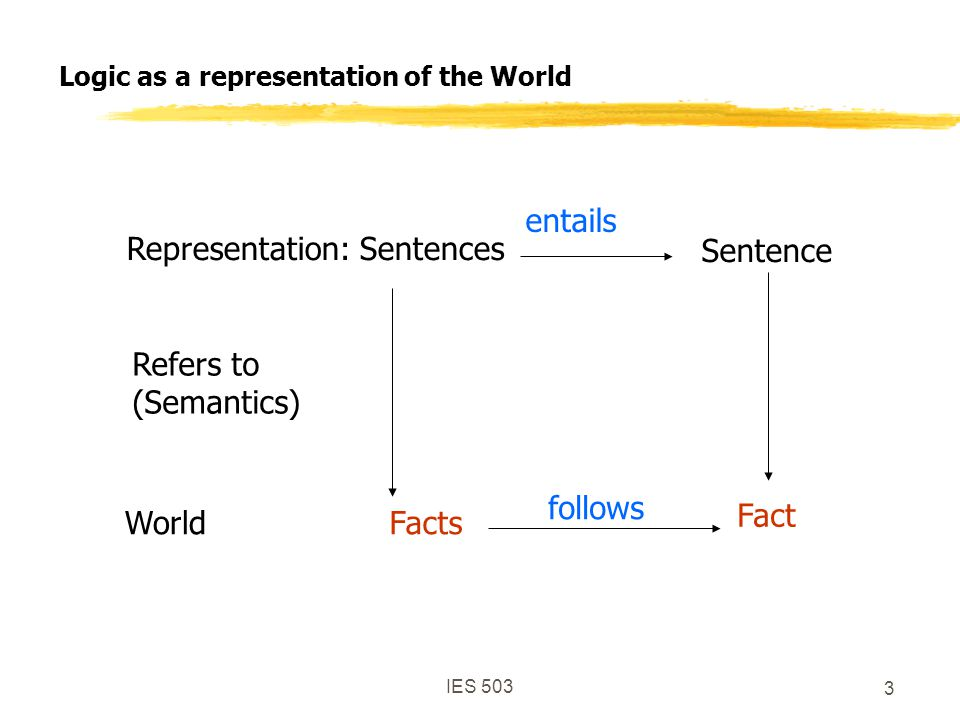 IES 503 3 Logic as a representation of the World FactsWorld Fact follows Refers to (Semantics) Representation: Sentences Sentence entails