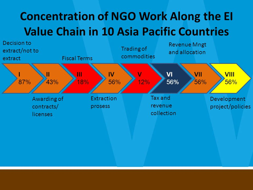 Concentration of NGO Work Along the EI Value Chain in 10 Asia Pacific Countries Decision to extract/not to extract Awarding of contracts/ licenses Fiscal Terms Extraction prosess Trading of commodities Tax and revenue collection Development project/policies Revenue Mngt and allocation I 87% II 43% III 18% IV 56% V 12% VI 56% VII 56% VIII 56%