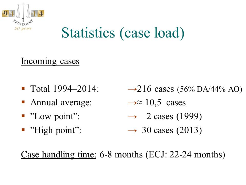 Statistics (case load) Incoming cases  Total 1994–2014:  Annual average:  Low point :  High point : →216 cases (56% DA/44% AO) →≈ 10,5 cases → 2 cases (1999) → 30 cases (2013) Case handling time: 6-8 months (ECJ: 22-24 months)