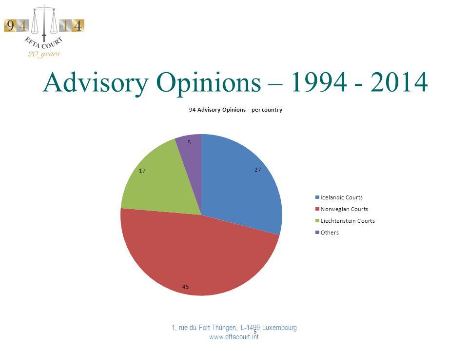 Advisory Opinions – 1994 - 2014 1, rue du Fort Thüngen, L-1499 Luxembourg www.eftacourt.int 5