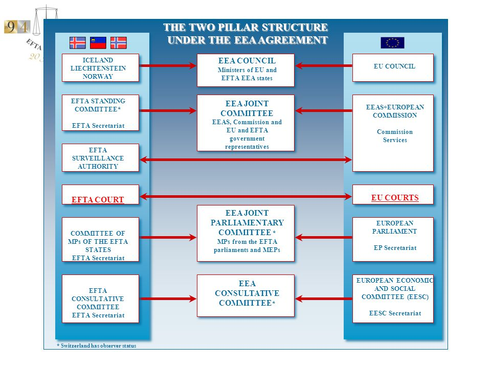 Legal basis  EEA agreement article 108(2): provides that the EFTA States shall establish the EFTA Court  Surveillance and Court Agreement (SCA) article 27: the legal basis for the establishment of the EFTA Court  Protocol 5 SCA: Statutes  Rules of Procedure  Instructions to the Registrar
