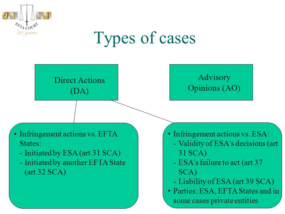 Types of cases Direct Actions (DA) Infringement actions vs. EFTA States: -Initiated by ESA (art 31 SCA) -Initiated by another EFTA State (art 32 SCA)