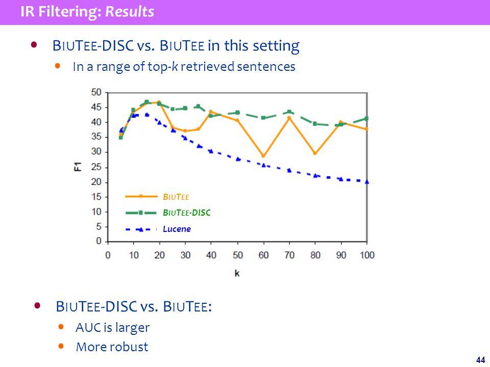 44 IR Filtering: Results B IU T EE -DISC vs.