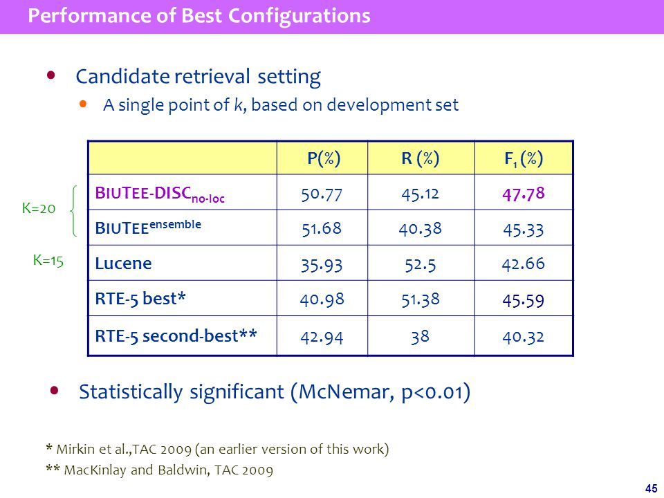 45 Performance of Best Configurations P(%)R (%)F 1 (%) B IU T EE -DISC no-loc 50.7745.1247.78 B IU T EE ensemble 51.6840.3845.33 Lucene35.9352.542.66 RTE-5 best*40.9851.3845.59 RTE-5 second-best**42.943840.32 Candidate retrieval setting A single point of k, based on development set Statistically significant (McNemar, p<0.01) * Mirkin et al.,TAC 2009 (an earlier version of this work) ** MacKinlay and Baldwin, TAC 2009 K=20 K=15