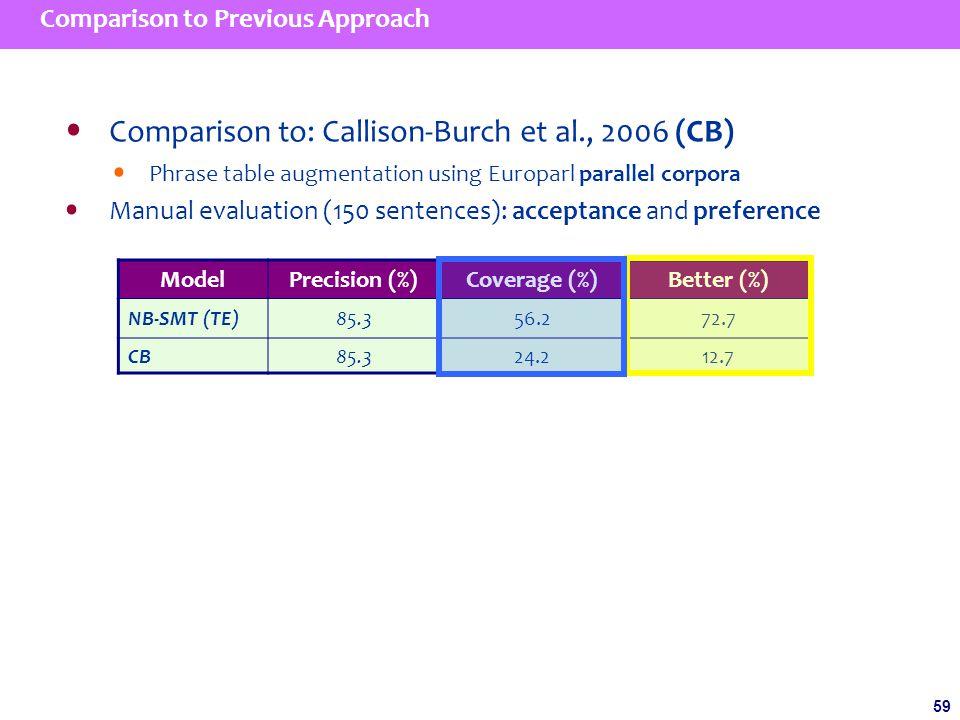 59 Comparison to Previous Approach Comparison to: Callison-Burch et al., 2006 (CB) Phrase table augmentation using Europarl parallel corpora Manual evaluation (150 sentences): acceptance and preference ModelPrecision (%)Coverage (%)Better (%) NB-SMT (TE)85.356.272.7 CB85.324.212.7
