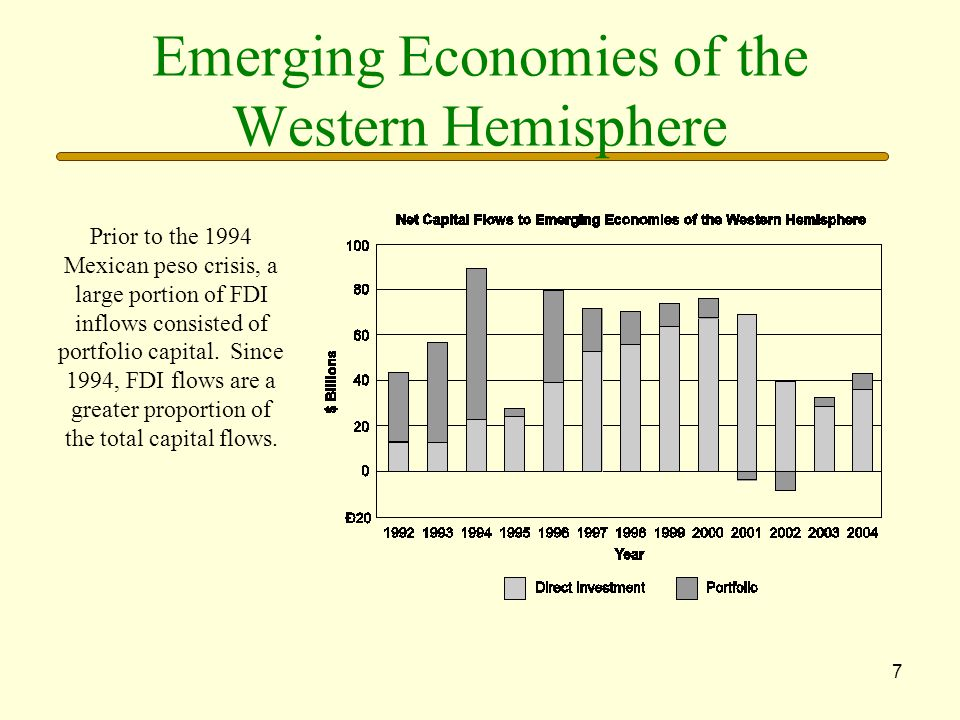 7 Emerging Economies of the Western Hemisphere Prior to the 1994 Mexican peso crisis, a large portion of FDI inflows consisted of portfolio capital.