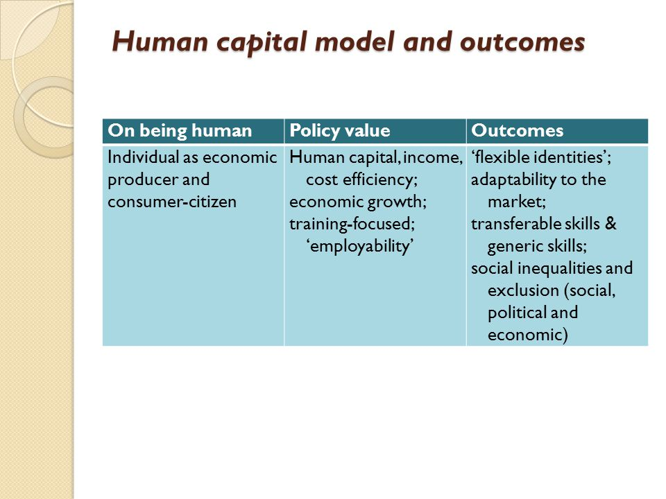 Human capital model and outcomes On being humanPolicy valueOutcomes Individual as economic producer and consumer-citizen Human capital, income, cost efficiency; economic growth; training-focused; 'employability' 'flexible identities'; adaptability to the market; transferable skills & generic skills; social inequalities and exclusion (social, political and economic)
