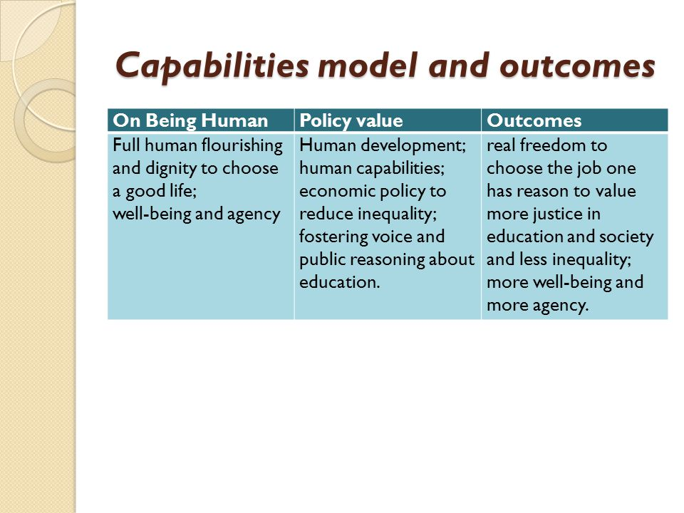 Capabilities model and outcomes On Being HumanPolicy valueOutcomes Full human flourishing and dignity to choose a good life; well-being and agency Human development; human capabilities; economic policy to reduce inequality; fostering voice and public reasoning about education.