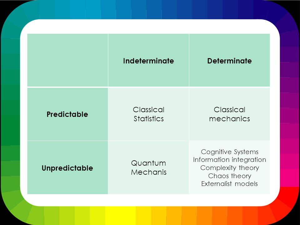 IndeterminateDeterminate Predictable Classical Statistics Classical mechanics Unpredictable Quantum Mechanis Cognitive Systems Information integration Complexity theory Chaos theory Externalist models