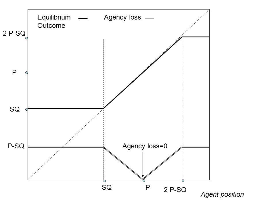 Equilibrium Outcome Agent position SQ P P Agency loss=0 2 P-SQ Agency loss P-SQ 2 P-SQ
