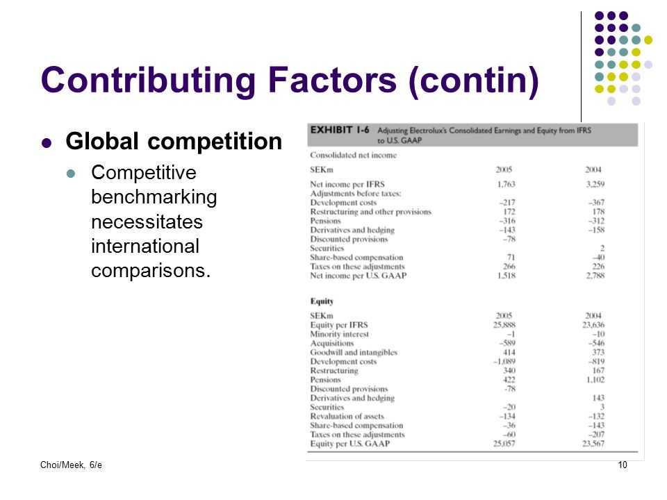 Choi/Meek, 6/e10 Contributing Factors (contin) Global competition Competitive benchmarking necessitates international comparisons.