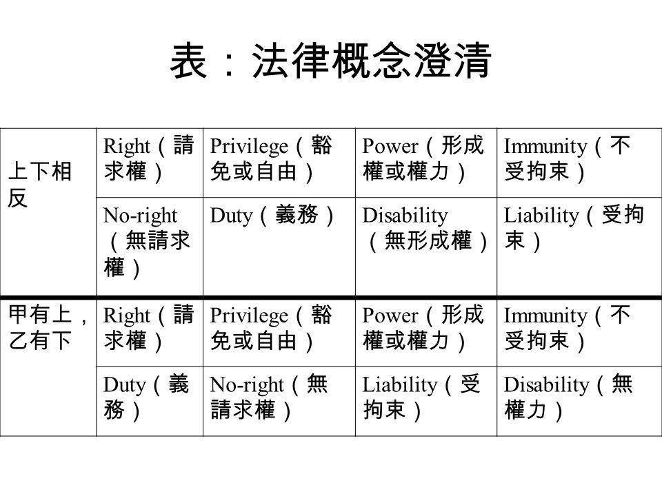 表:法律概念澄清 上下相 反 Right (請 求權) Privilege (豁 免或自由) Power (形成 權或權力) Immunity (不 受拘束) No-right (無請求 權) Duty (義務) Disability (無形成權) Liability (受拘 束) 甲有上, 乙有下 Right (請 求權) Privilege (豁 免或自由) Power (形成 權或權力) Immunity (不 受拘束) Duty (義 務) No-right (無 請求權) Liability (受 拘束) Disability (無 權力)
