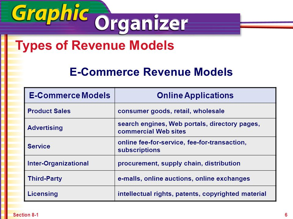 Revenue Models and the Business Plan in E-Commerce Elements of a Business Plan No matter how you choose to raise money, your business plan will serve as your primary set of credentials.