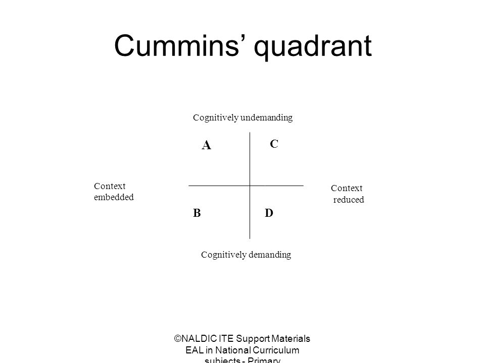 ©NALDIC ITE Support Materials EAL in National Curriculum subjects - Primary Cummins' quadrant A B D C Cognitively undemanding Cognitively demanding Context embedded Context reduced