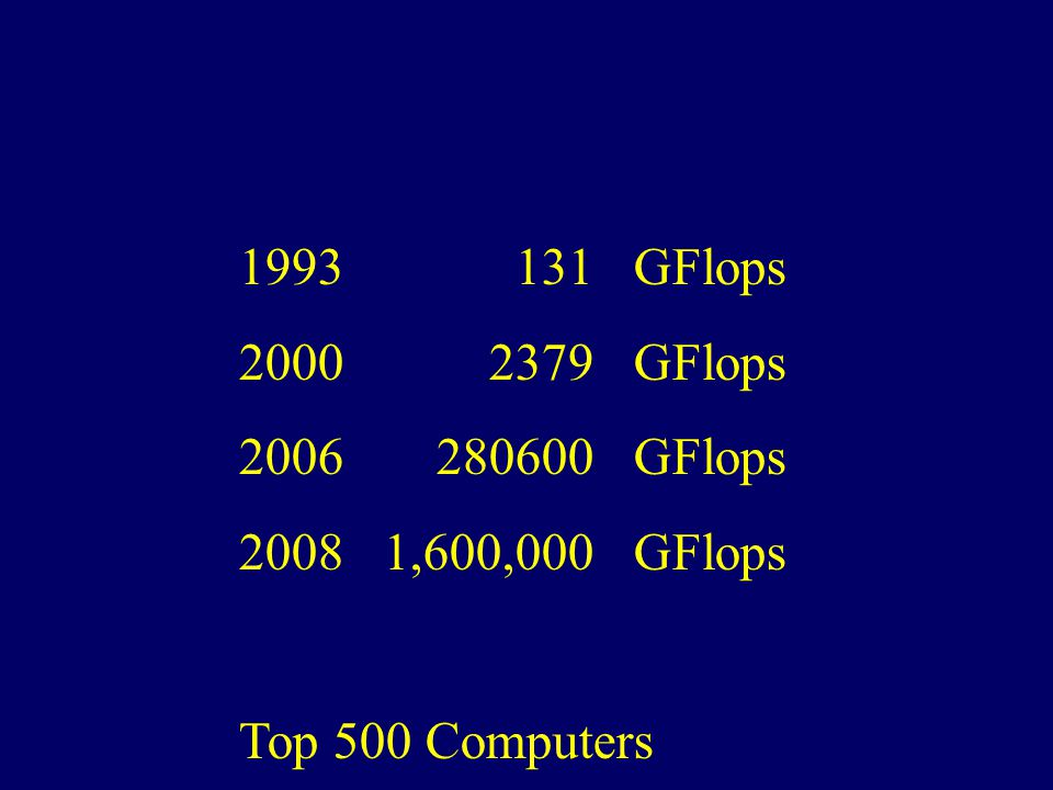 1993 131 GFlops 2000 2379 GFlops 2006 280600 GFlops 2008 1,600,000 GFlops Top 500 Computers