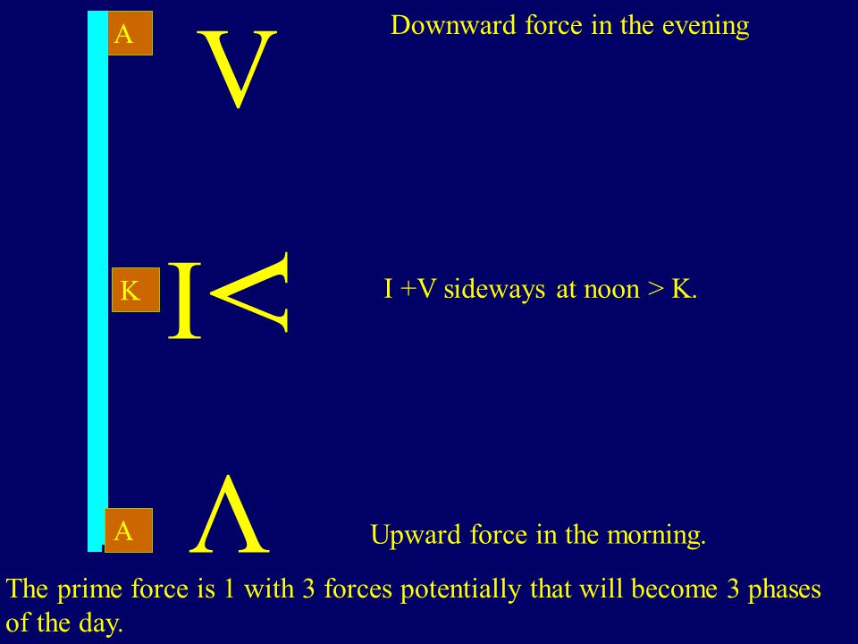 A The prime force is 1 with 3 forces potentially that will become 3 phases of the day.
