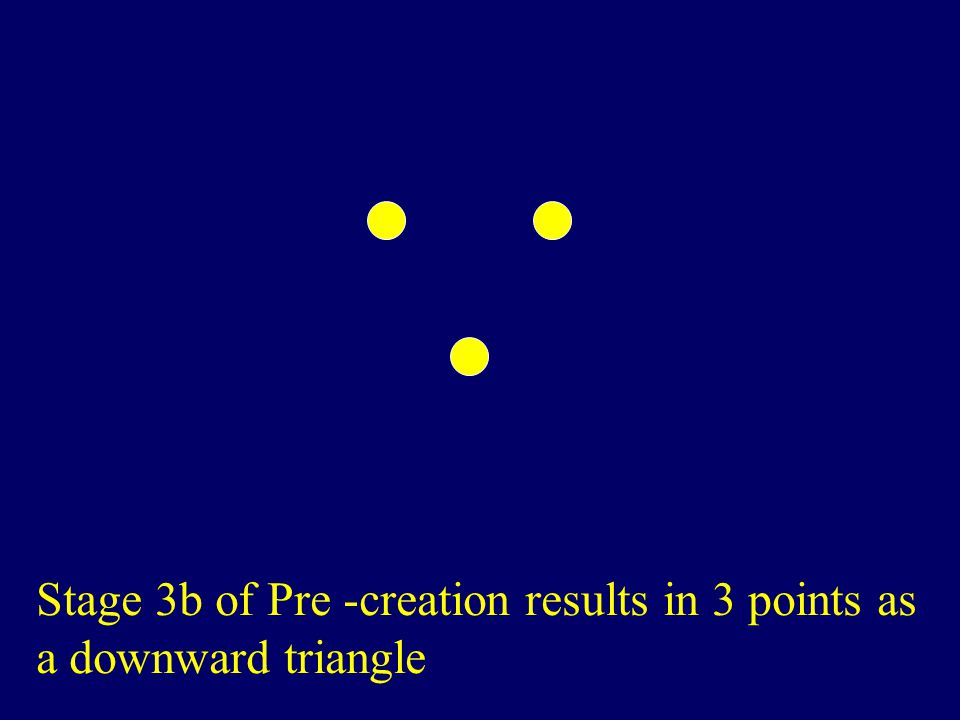Stage 3b of Pre -creation results in 3 points as a downward triangle