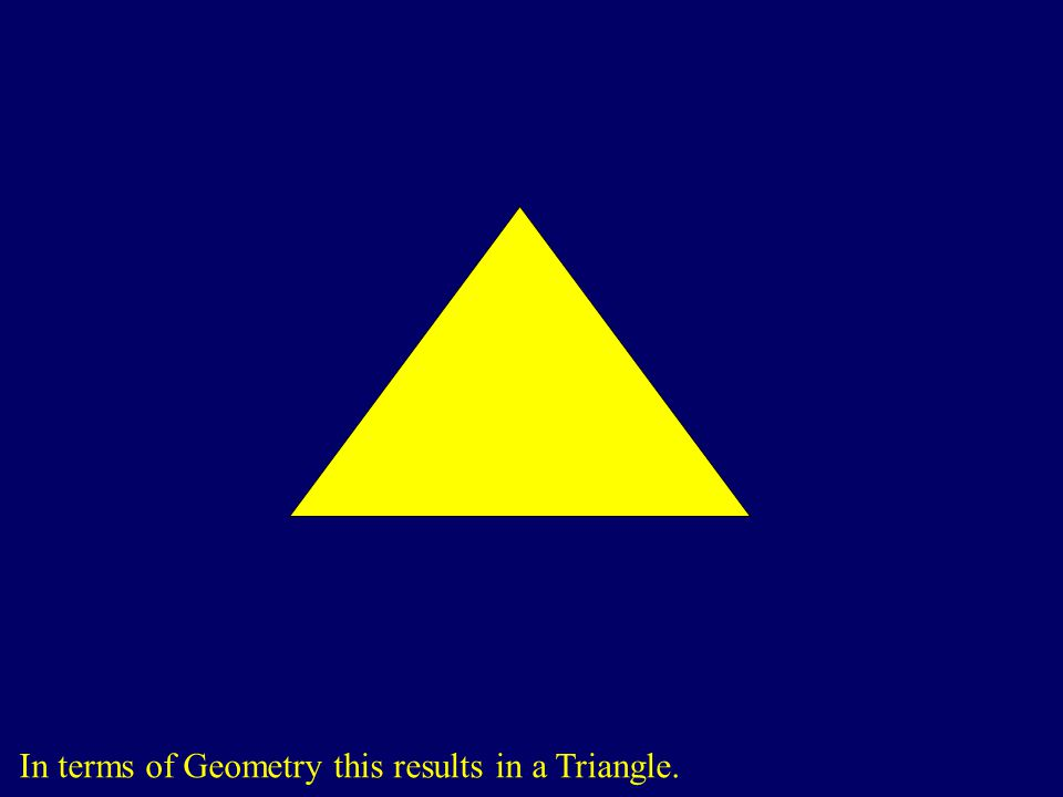 In terms of Geometry this results in a Triangle.