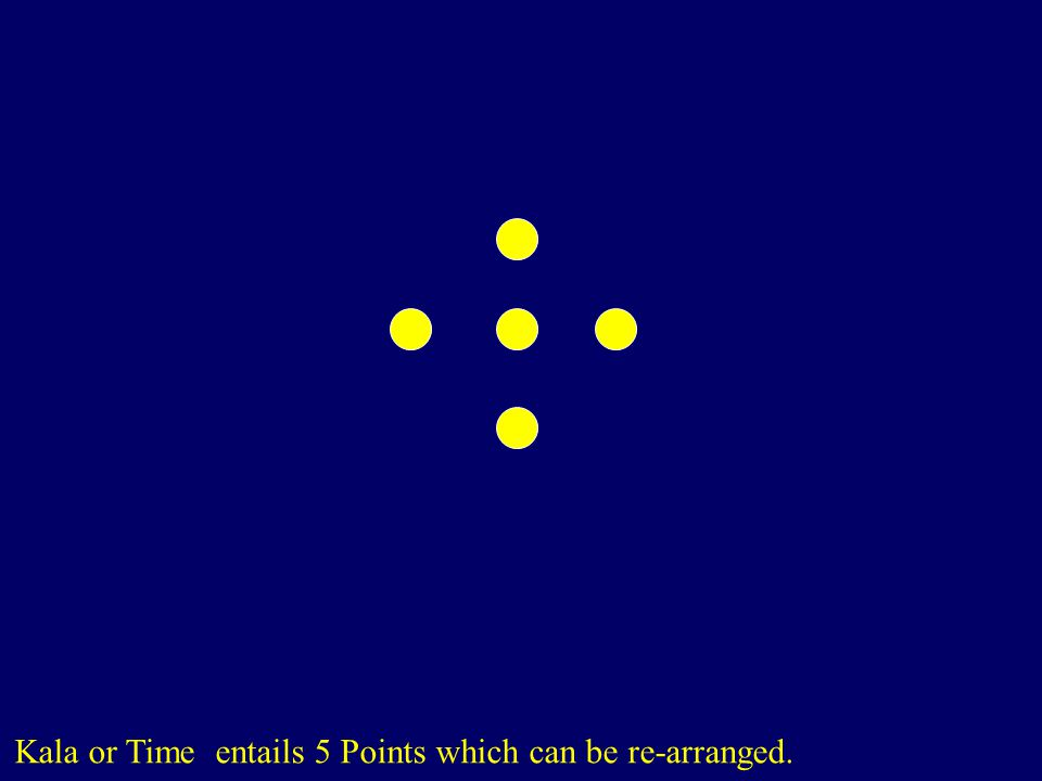 Kala or Time entails 5 Points which can be re-arranged.