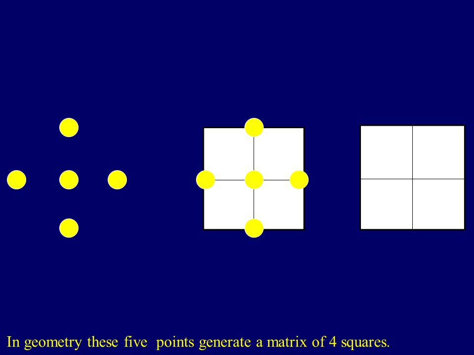 In geometry these five points generate a matrix of 4 squares.