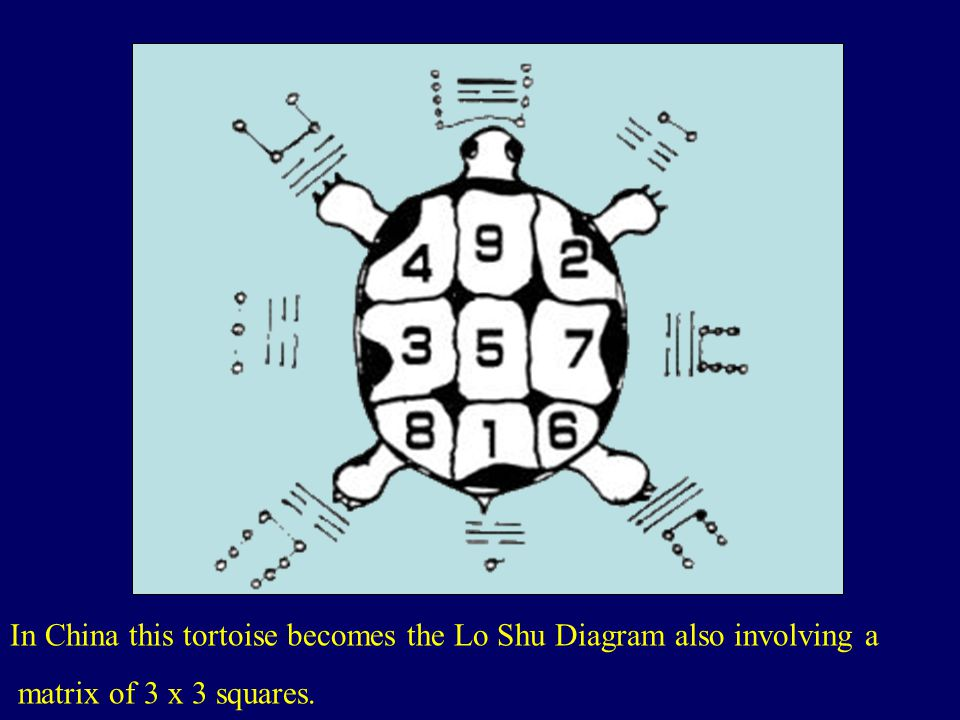 In China this tortoise becomes the Lo Shu Diagram also involving a matrix of 3 x 3 squares.