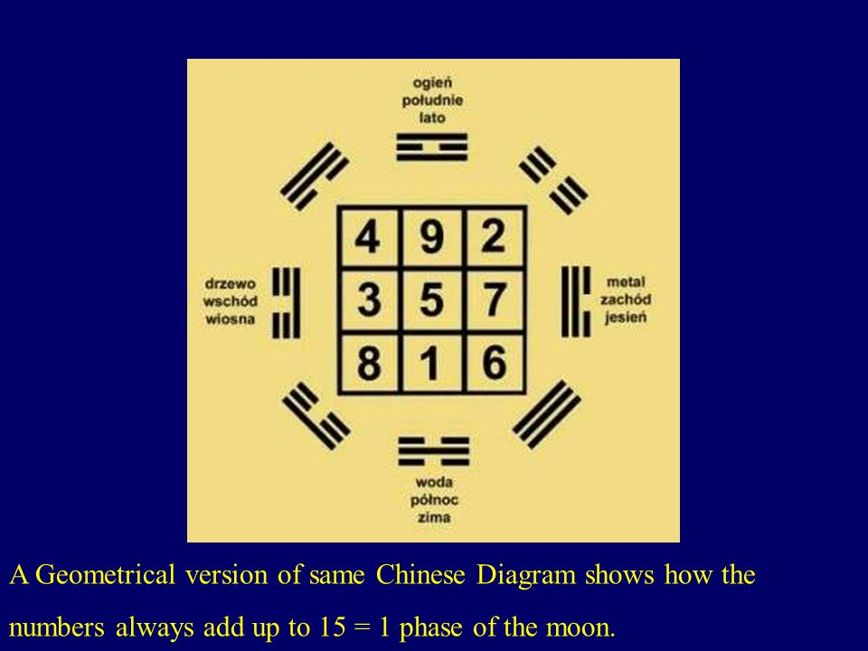 A Geometrical version of same Chinese Diagram shows how the numbers always add up to 15 = 1 phase of the moon.