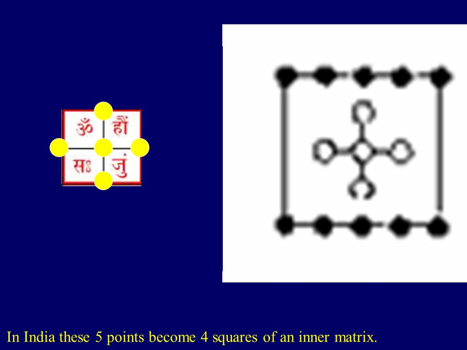 In India these 5 points become 4 squares of an inner matrix.