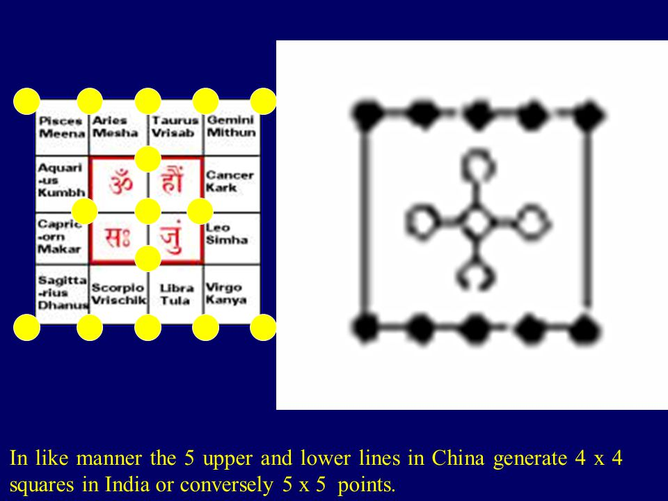 In like manner the 5 upper and lower lines in China generate 4 x 4 squares in India or conversely 5 x 5 points.