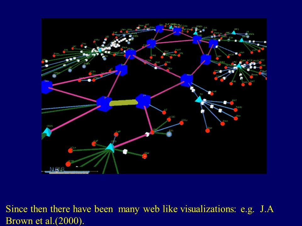 Since then there have been many web like visualizations: e.g. J.A Brown et al.(2000). http://www.cybergeography.org/atlas/topology.html