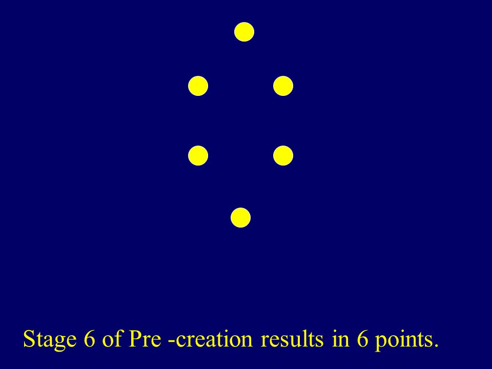 Stage 6 of Pre -creation results in 6 points.