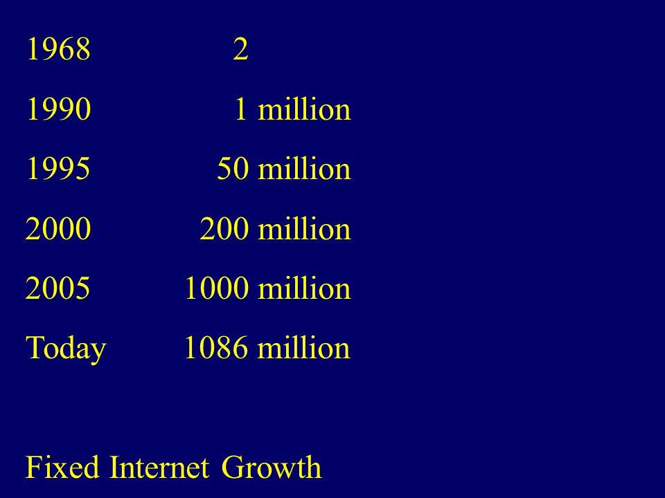 Internet as Ethernet and Internet as a Cloud: sturtevant.com/reed/pres1.htm