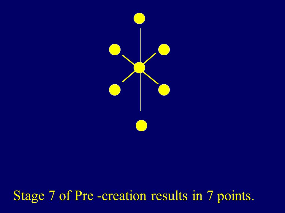 Stage 7 of Pre -creation results in 7 points.