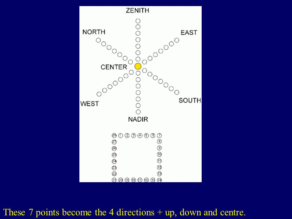 These 7 points become the 4 directions + up, down and centre. http://www.kheper.net/topics/I_Ching/trigrams.htm