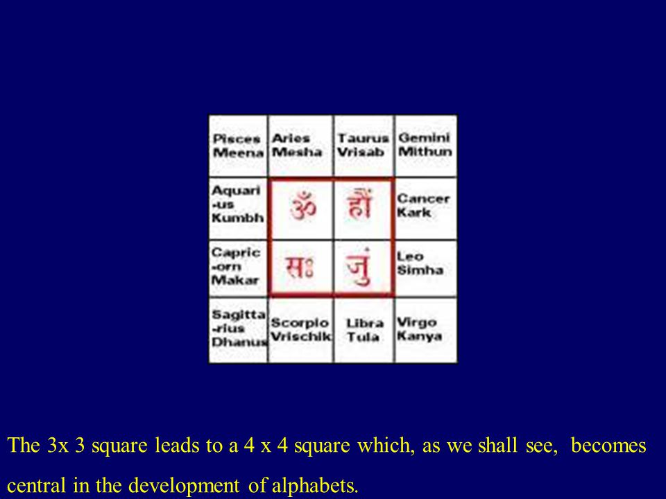 The 3x 3 square leads to a 4 x 4 square which, as we shall see, becomes central in the development of alphabets.