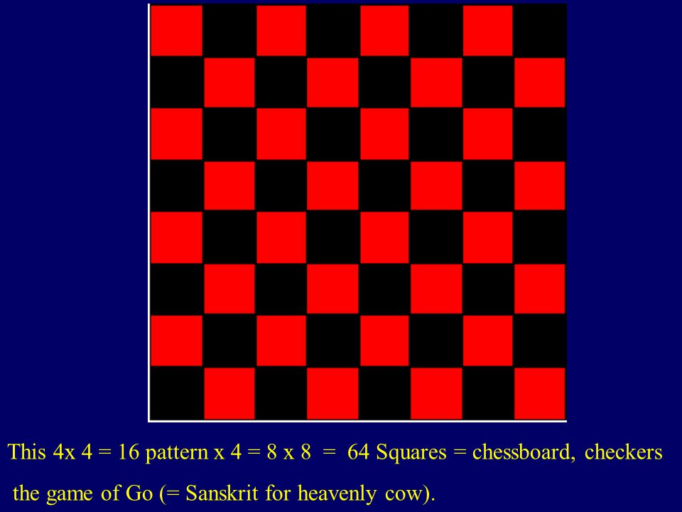 This 4x 4 = 16 pattern x 4 = 8 x 8 = 64 Squares = chessboard, checkers the game of Go (= Sanskrit for heavenly cow). http://www.planetmike.com/games/c