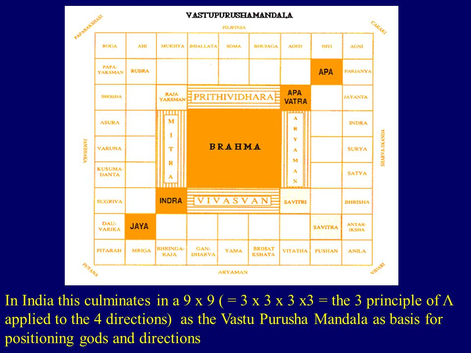 In India this culminates in a 9 x 9 ( = 3 x 3 x 3 x3 = the 3 principle of Λ applied to the 4 directions) as the Vastu Purusha Mandala as basis for positioning gods and directions http://www.gosai.com/chaitanya/saranagati/html/nmj_articles/sacred_archi tecture/vastu-shastra-2.html