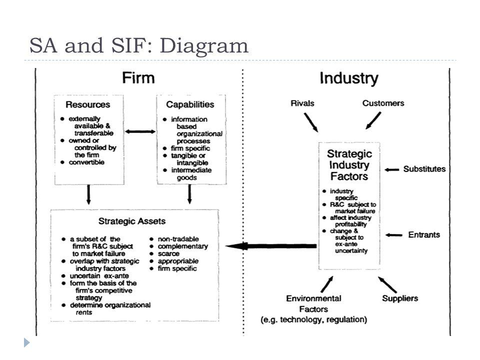 SA and SIF: Diagram