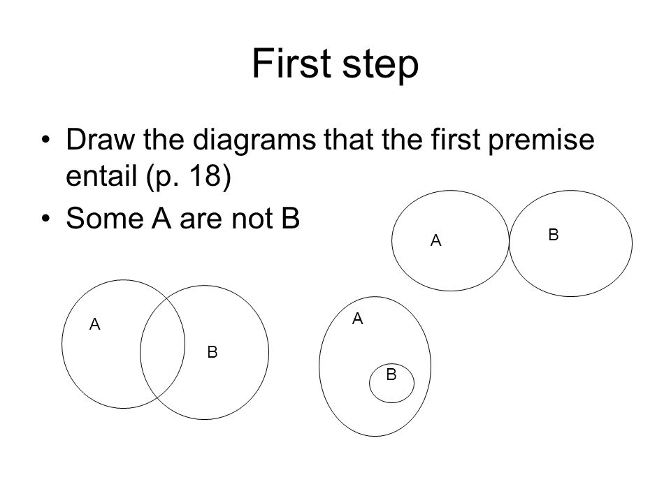 First step Draw the diagrams that the first premise entail (p. 18) Some A are not B A B A B A B