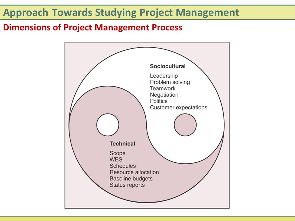 Approach Towards Studying Project Management Dimensions of Project Management Process