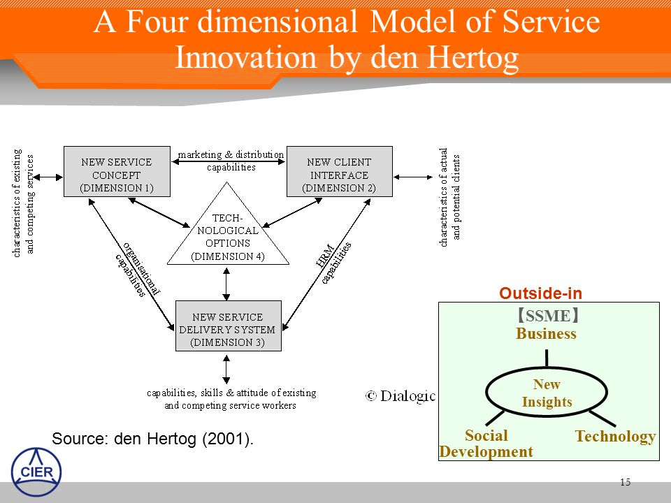 15 A Four dimensional Model of Service Innovation by den Hertog Source: den Hertog (2001).