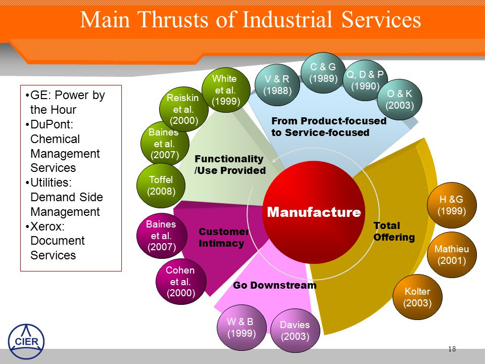 Main Thrusts of Industrial Services 18 Baines et al.